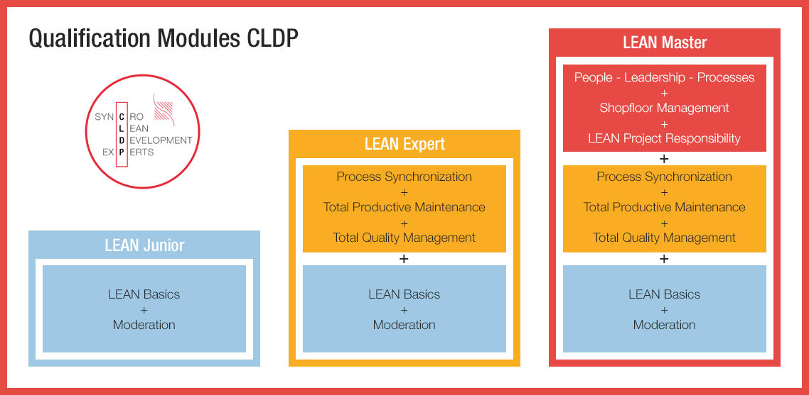Training and Coaching - CLDP Certified LEAN Qualification